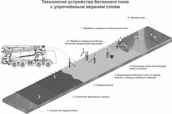 Чем покрыть бетонную площадку на улице? - о строительстве и ремонте простыми словами