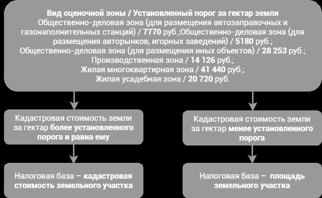 Порядок определения кадастровой стоимости земельного участка