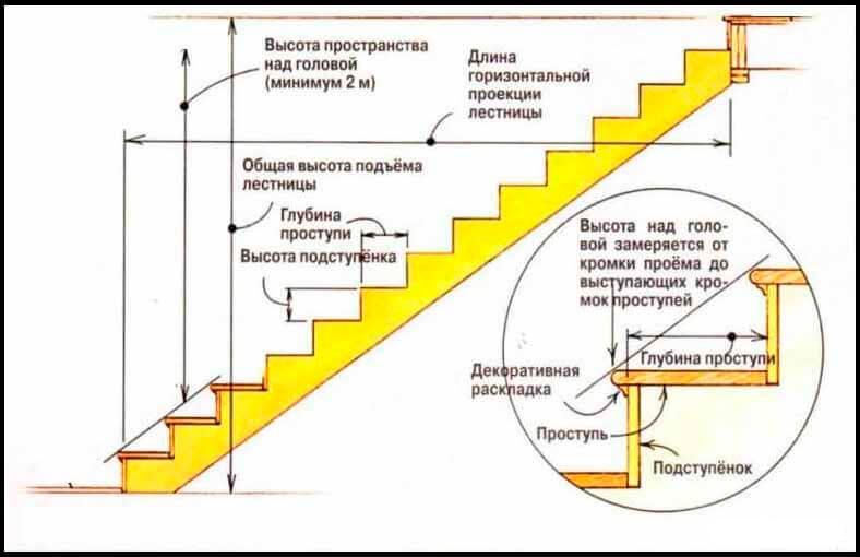 Размеры лестничных ступеней по госту — prolestnitsy.ru
