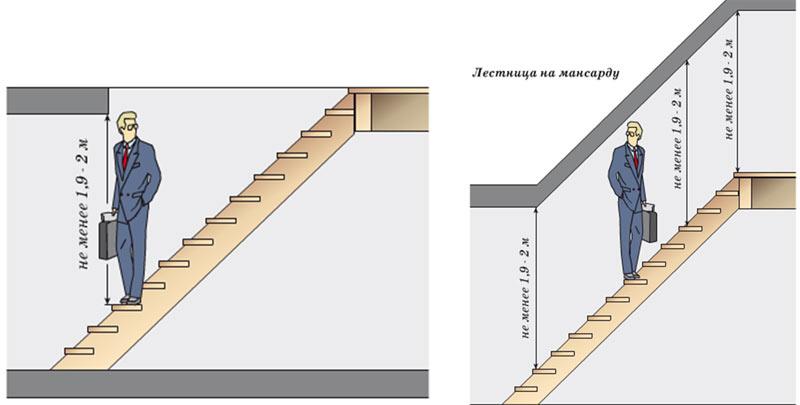 Стандартная высота потолков в квартире (60 фото): стандарты размеров, как визуально увеличить высоту в «сталинских» домах