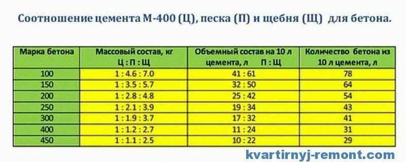 Расчет состава и пропорций тяжелых бетонов