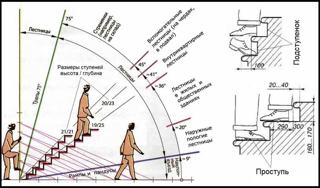 стандартные размеры лестницы