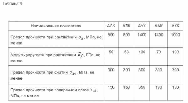 Линия для производства стеклопластиковой арматуры: цена