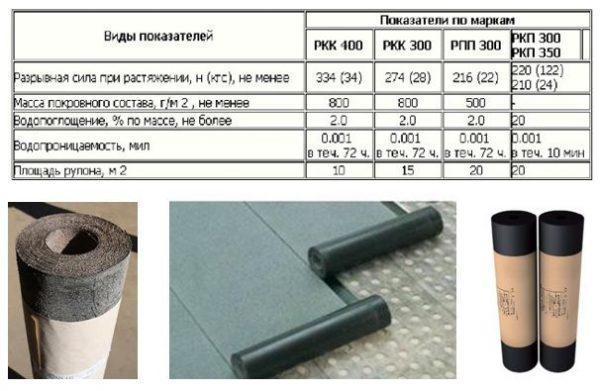 Как покрыть крышу рубероидом — грамотный монтаж собственными силами