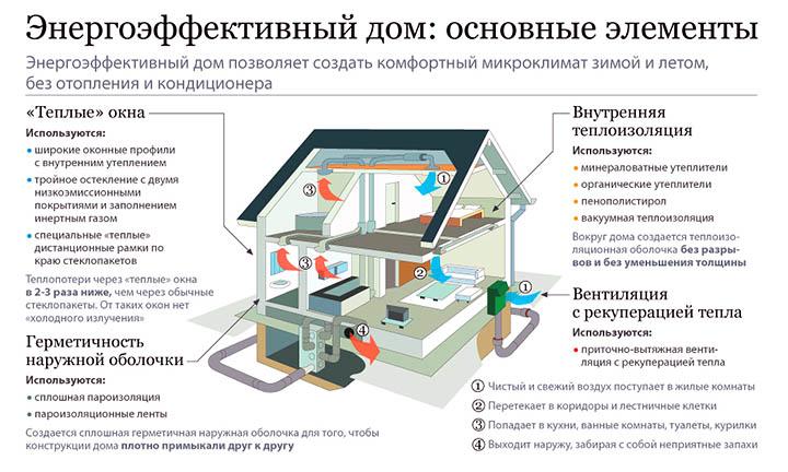 Новые современные технологии строительства частных домов, материалы и особенности, обзор