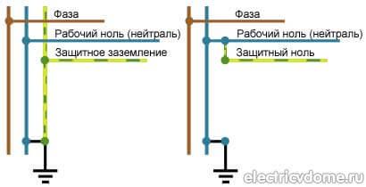 Системы защитного заземления, описания и типы – самэлектрик.ру