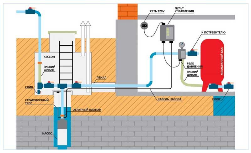Нужен ли редуктор давления воды в квартире, в многоэтажном и частном доме, для чего необходим регулятор в системе водоснабжения?