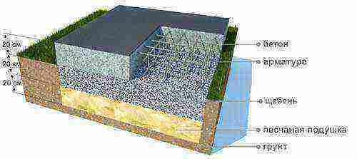 Расчет арматуры для плиты перекрытия — познаем со всех сторон