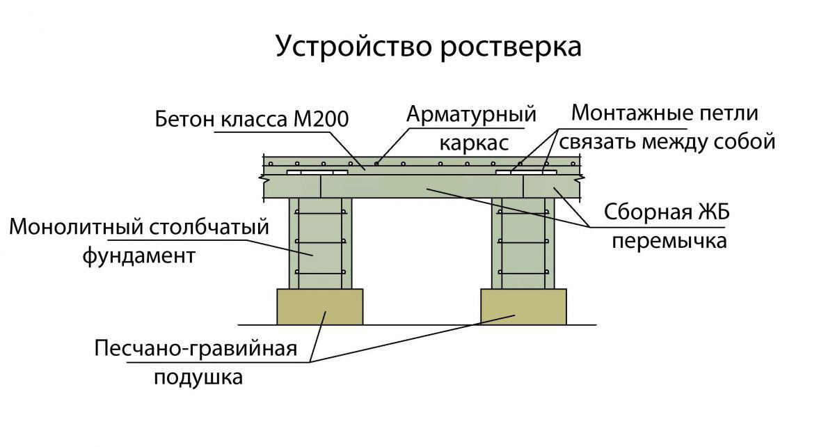 глубина промерзания грунта в ростовской области