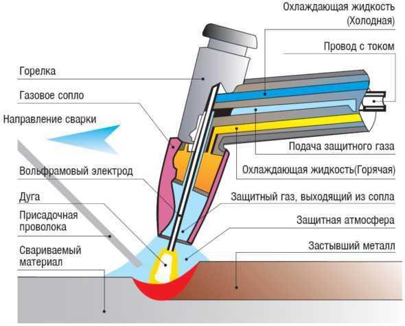 ручная дуговая сварка плавящимся электродом