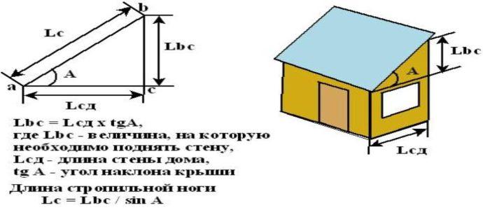 Как рассчитать оптимальный и минимальный угол наклона двухскатной крыши?стройкод