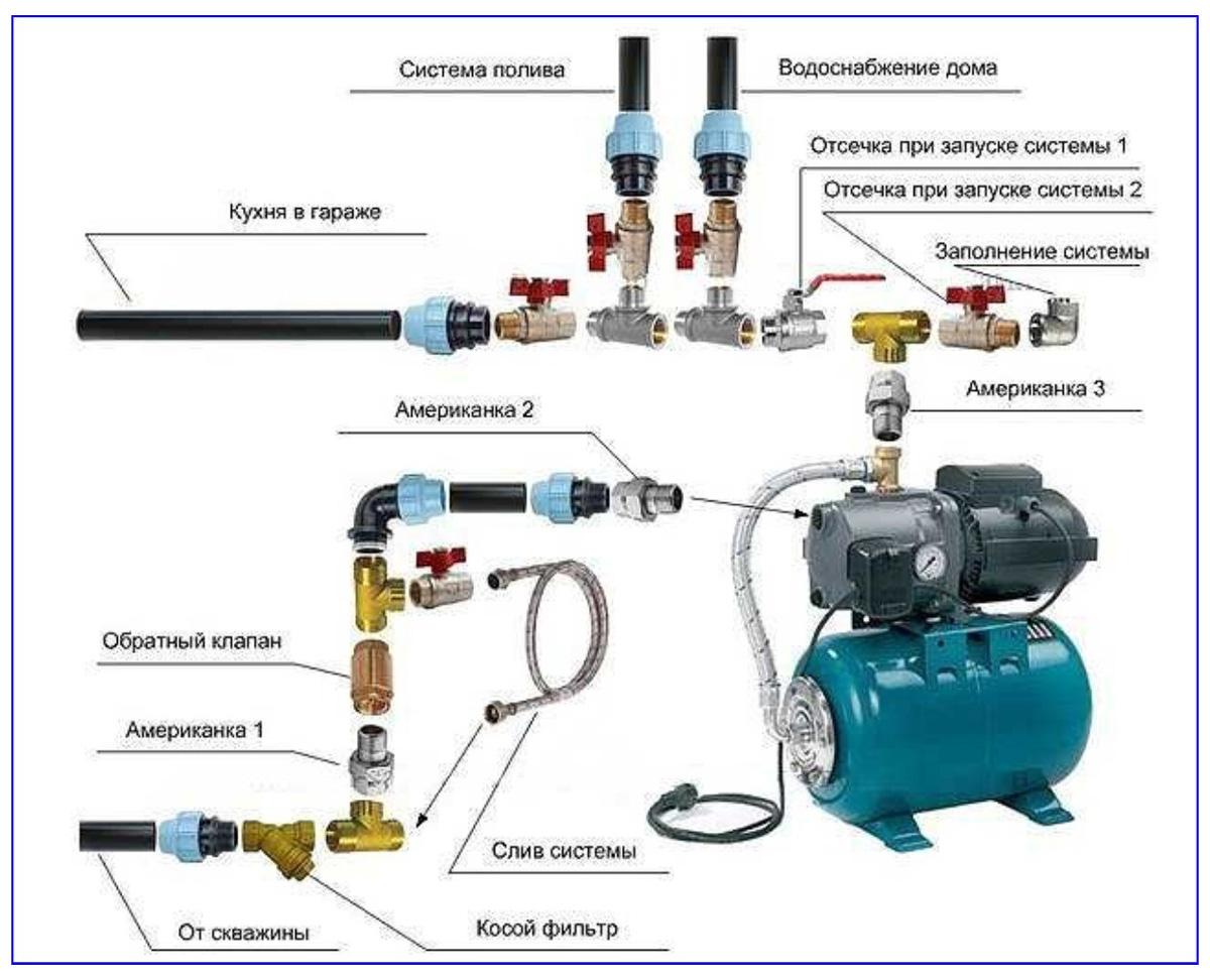 как подключить гидроаккумулятор к погружному насосу