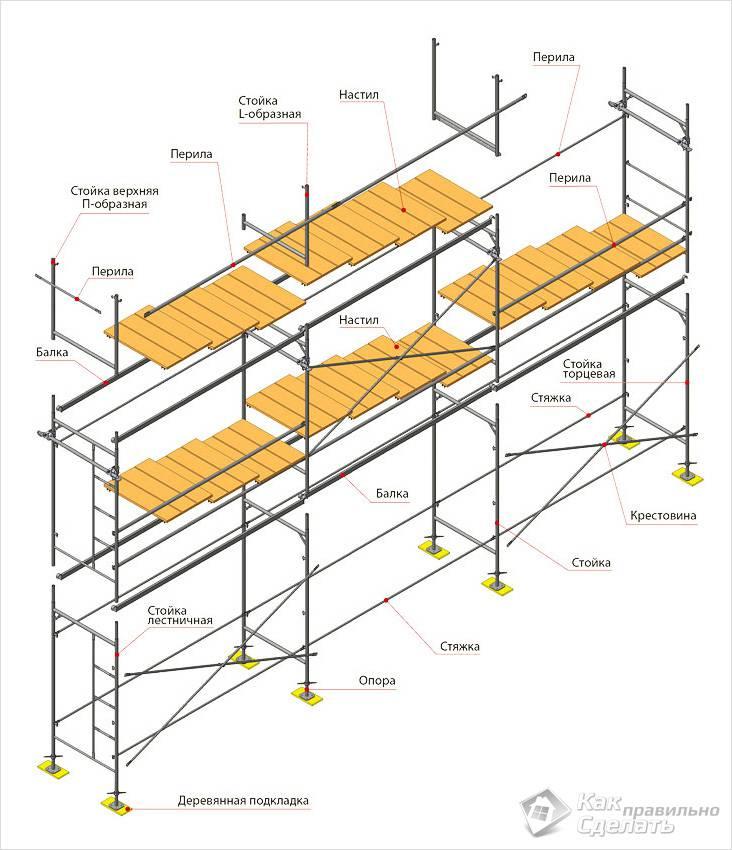 как собрать леса строительные металлические