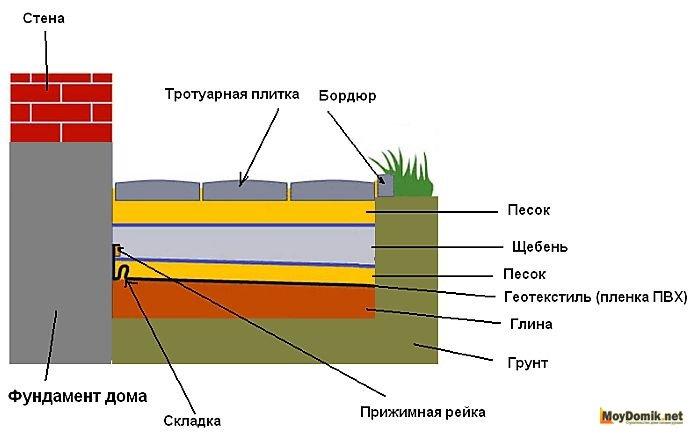 Укладка тротуарной плитки на песок с цементом своими руками: технология и пропорции цементно-песчаной смеси, ее состав и расход