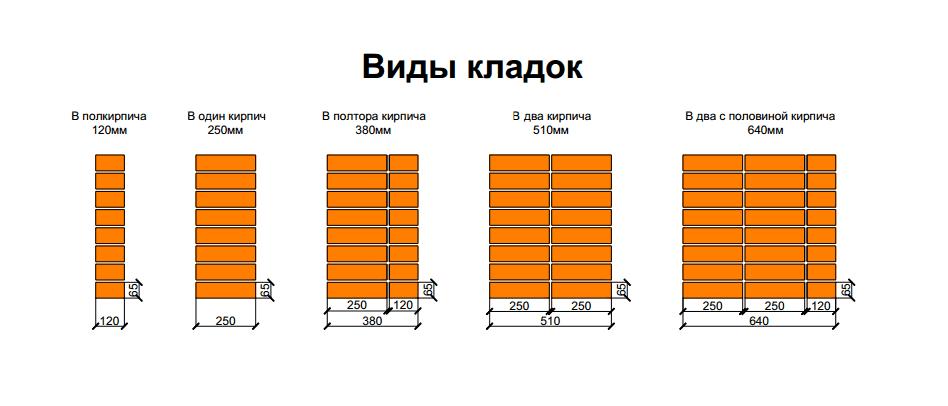 Расчет количества цемента на куб бетона для фундамента: методы и таблицы, зависимость от марки