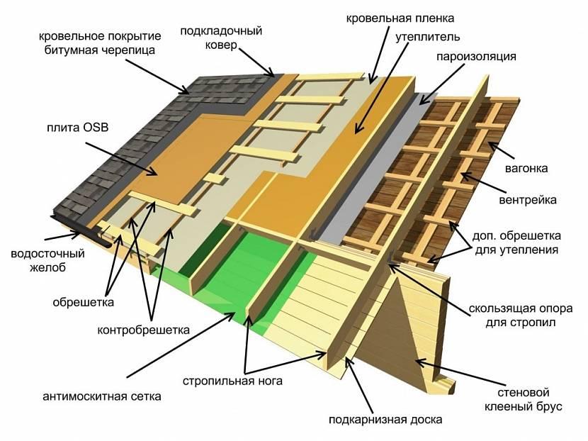 сколько стоит сделать крышу