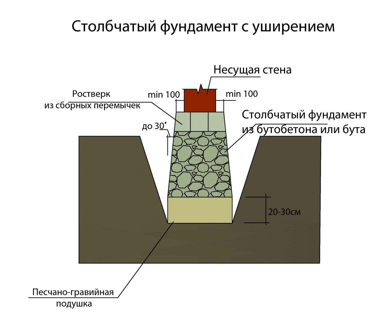 глубина промерзания грунта в тульской области