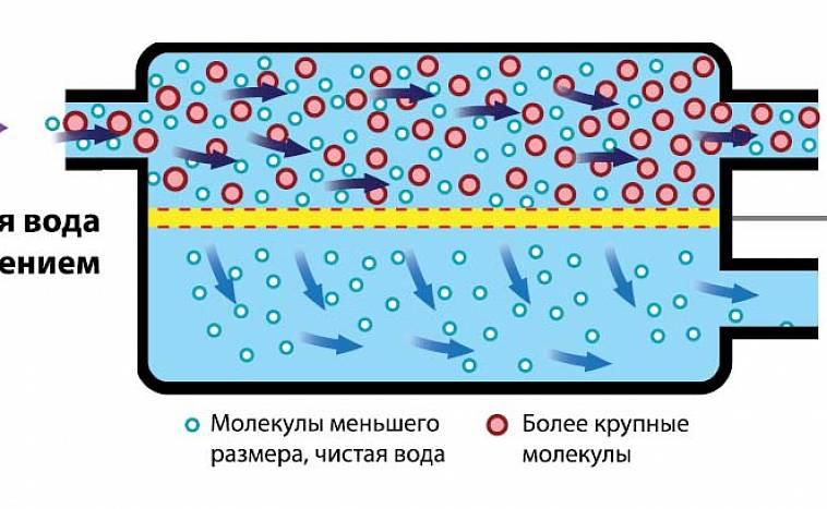 фильтр осмос для воды