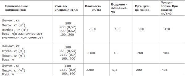 Гарцовка для тротуарной плитки:состав,пропорции соотношения,различия составов,приготовление своими руками