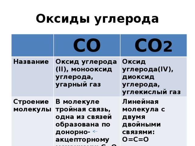 угарный газ запах