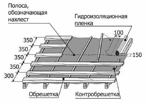 Обрешётка: заготовка досок, расчёт шага, монтаж обрешётки под металлочерепицу и использование дополнительных элементов