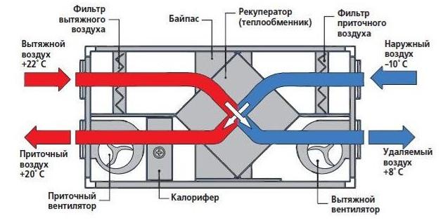 График проветривания кабинета в школе по санпин, вытяжная вентиляция