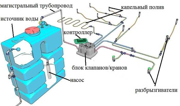 Поливалка для газона: автоматические системы полива, виды дождевателей