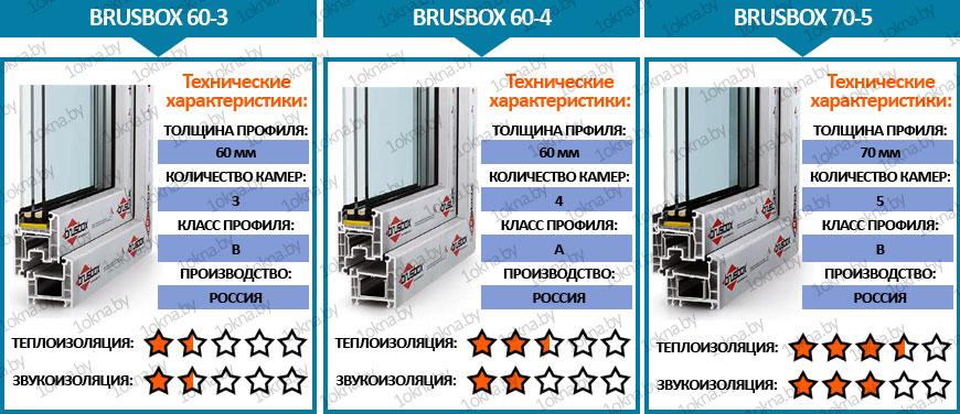 Пластиковые окна brusbox. профили окон пвх брусбокс - характеристики, отзывы