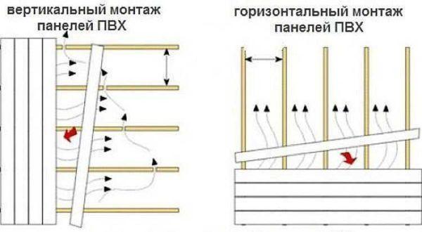 Обрешетка под панели пвх: монтаж деревянного, пластикового, металлического каркаса (видео)