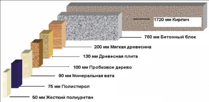 Обзор утеплителя каменная (базальтовая) вата