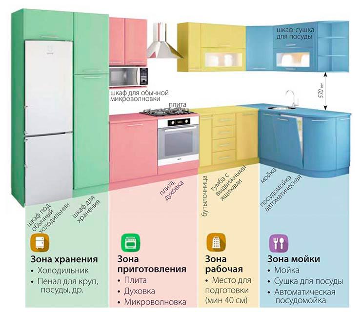 кухня своими руками идеи дизайна