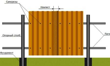 как крепить профнастил на забор