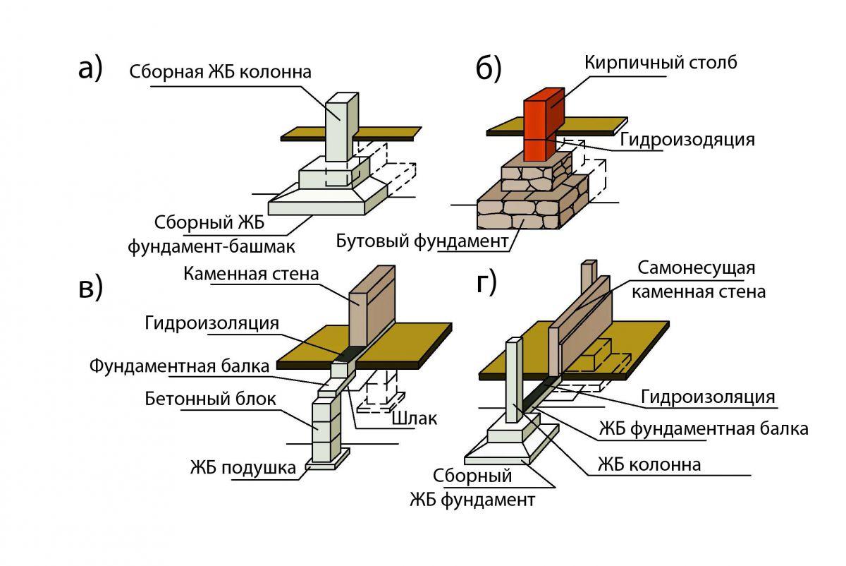 Глубина промерзания грунта по регионам, таблица