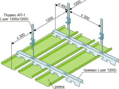 Реечный подвесной потолок: монтаж подвесного реечного потолка, навесной потолок открытого типа, бесщелевой, устройство, установка потолка из реек