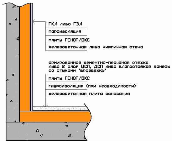 Пеноплекс «комфорт»: характеристики и сфера применения