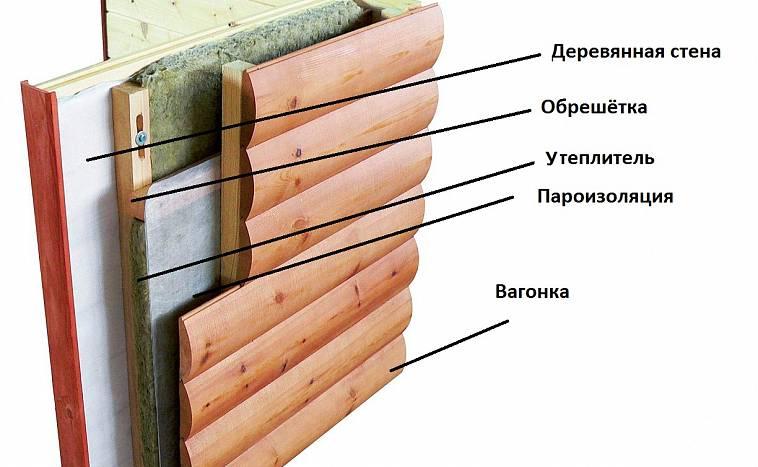 утепление парилки изнутри пошаговая инструкция