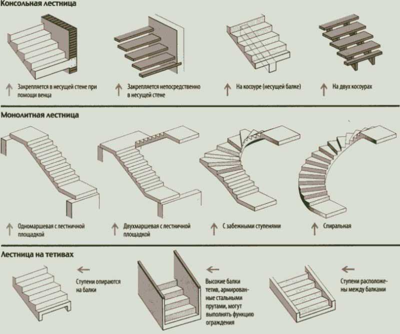 Лестница своими руками из дерева