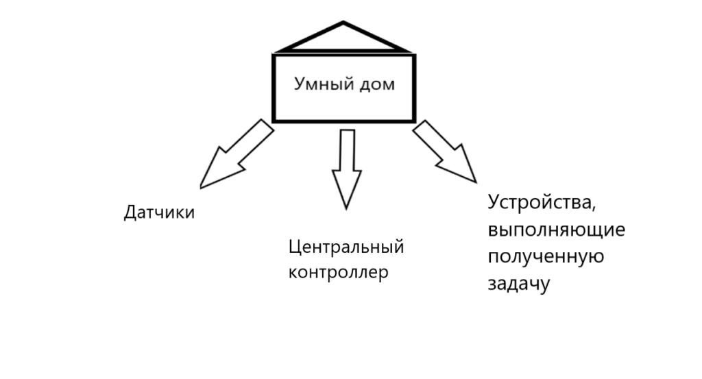 система управления умный дом