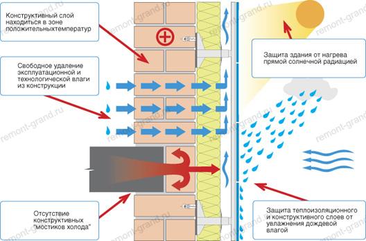 система навесных вентилируемых фасадов