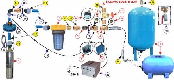 Установка насоса на отопление: как правильно и без ошибок установить