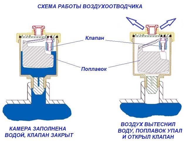 кран маевского автоматический воздухоотводчик