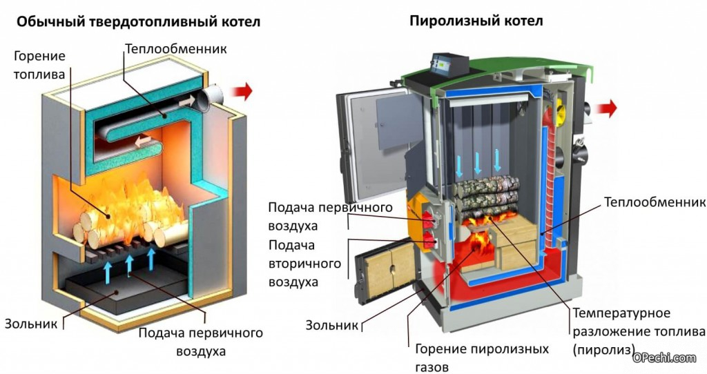 Котлы длительного горения на угле с автоматической подачей