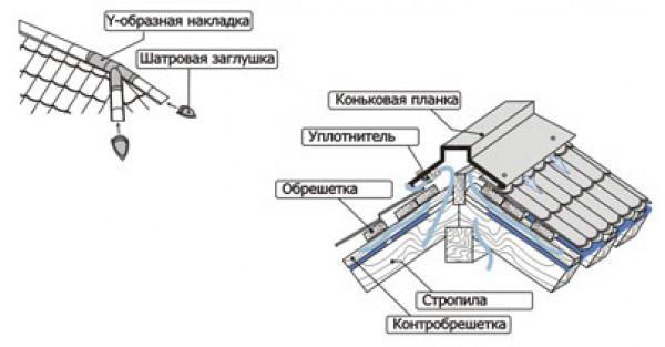 конек на металлочерепицу