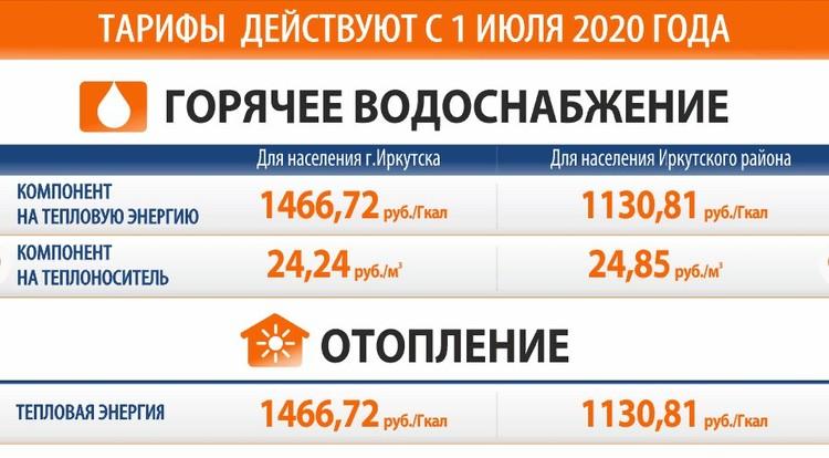стоимость электроэнергии в подмосковье
