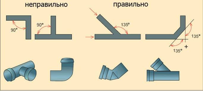 Подключение слива унитаза к трубе канализации: 3 вида