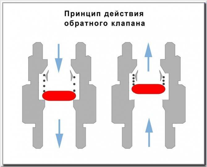 Обратный клапан для канализации: для чего нужен, как работает и как установить?