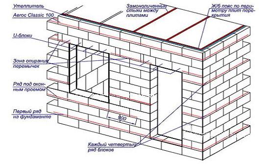 Калькулятор газосиликатных блоков – расчет газосиликата на дом