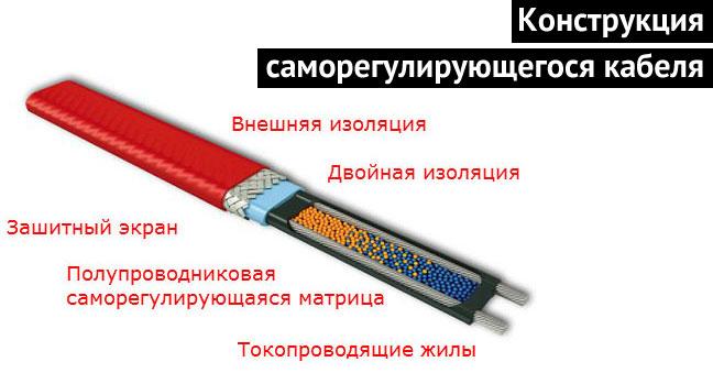 греющий кабель для труб