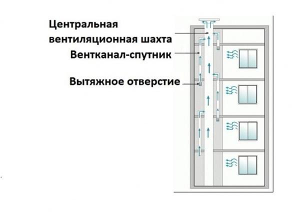 вентиляция в своем доме