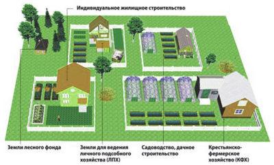 правила застройки садового участка